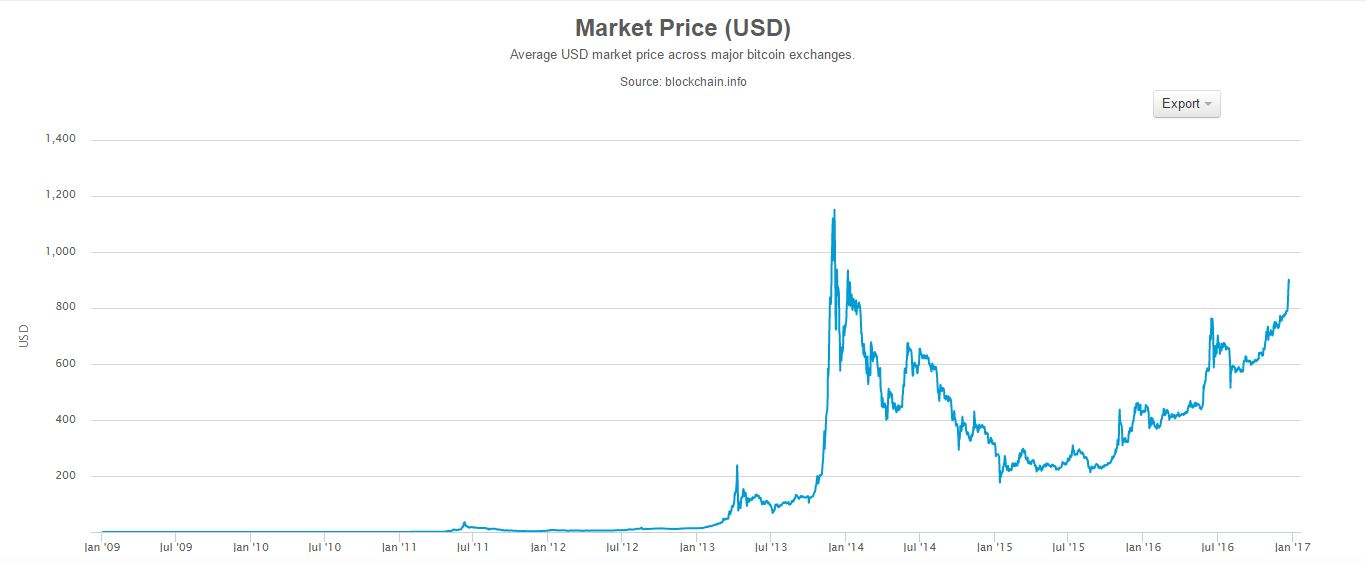 bitcoinmarketpriceusd